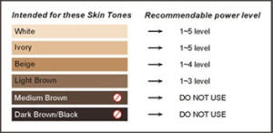Skin Colour Chart for laser hair removal