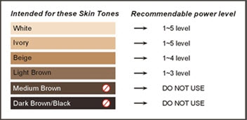 Skin Colour Chart for IPL